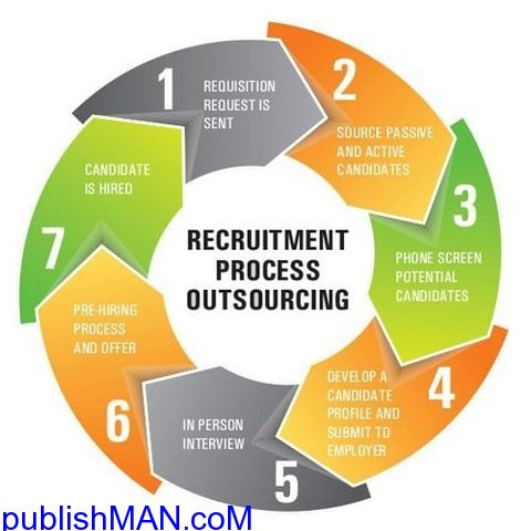 Recruitment Process Outsourcing Companies in chennai - 1/1